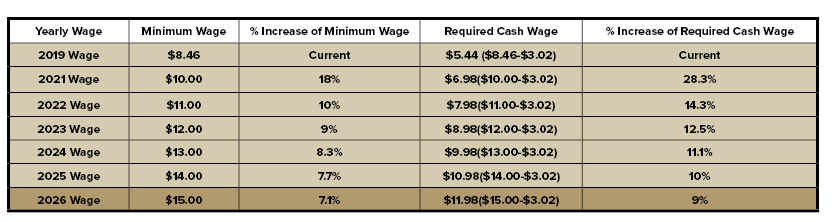 Table describing proposed minimum wage increases